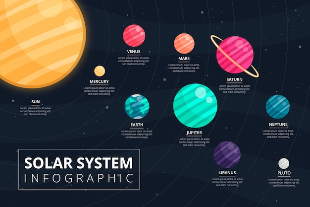 Zonnestelsel infographic met planeten
