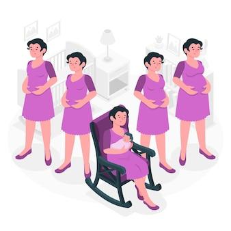 Zwangerschap stadia concept illustratie