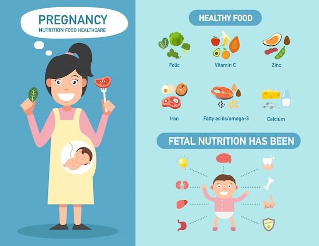 Zwangerschap voeding voedsel gezondheidszorg infographics.